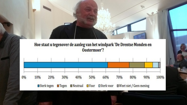 Windboeren, 82,1 % direct omwonenden windparken is (sterk) tegen!
